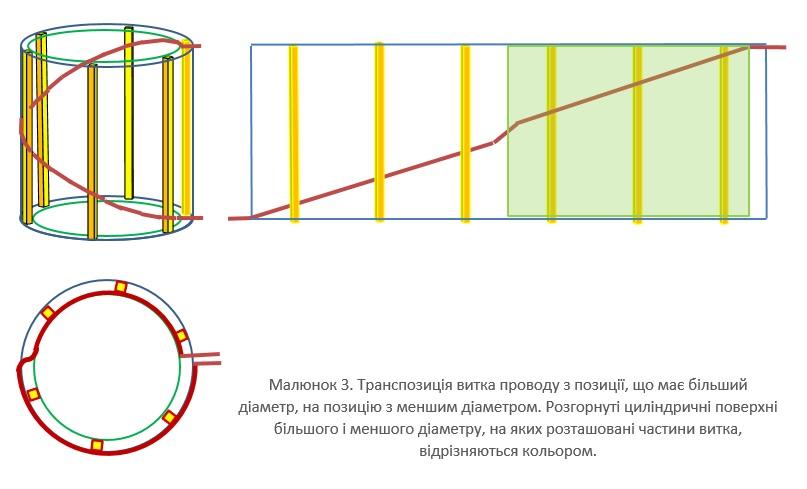 Транспозиція витка проводу з позиції, що має більший діаметр, на позицію з меншим діаметром